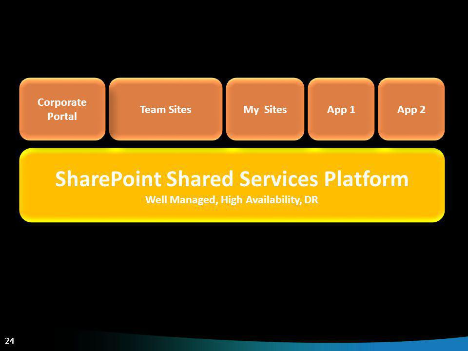 24 SharePoint Shared Services Platform Well Managed, High Availability, DR SharePoint Shared Services Platform Well Managed, High Availability, DR Tea