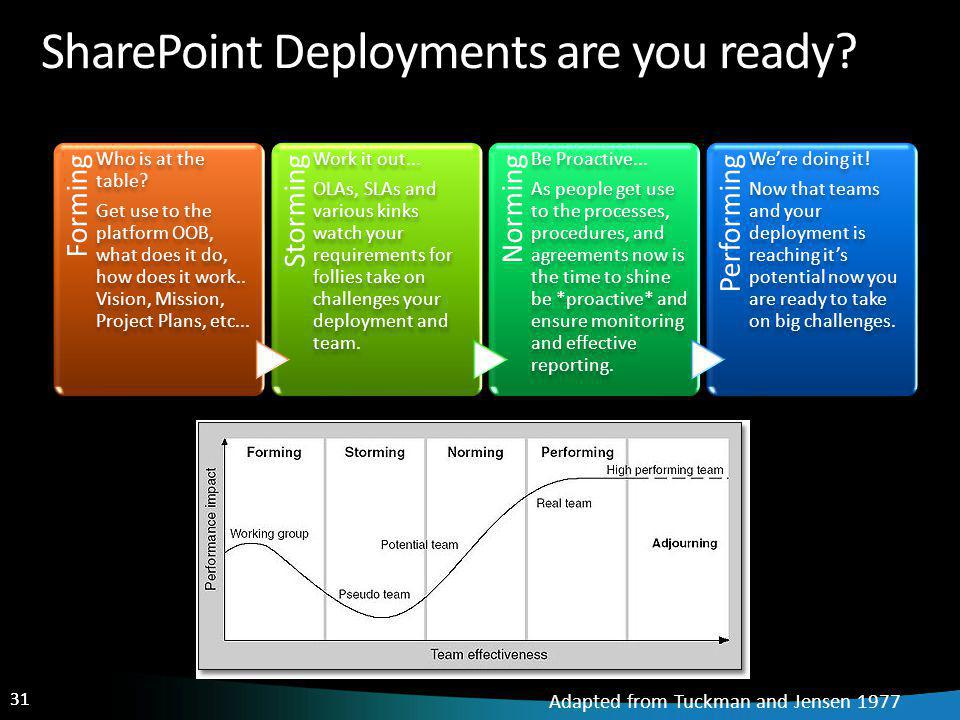 31 SharePoint Deployments are you ready. Forming Who is at the table.
