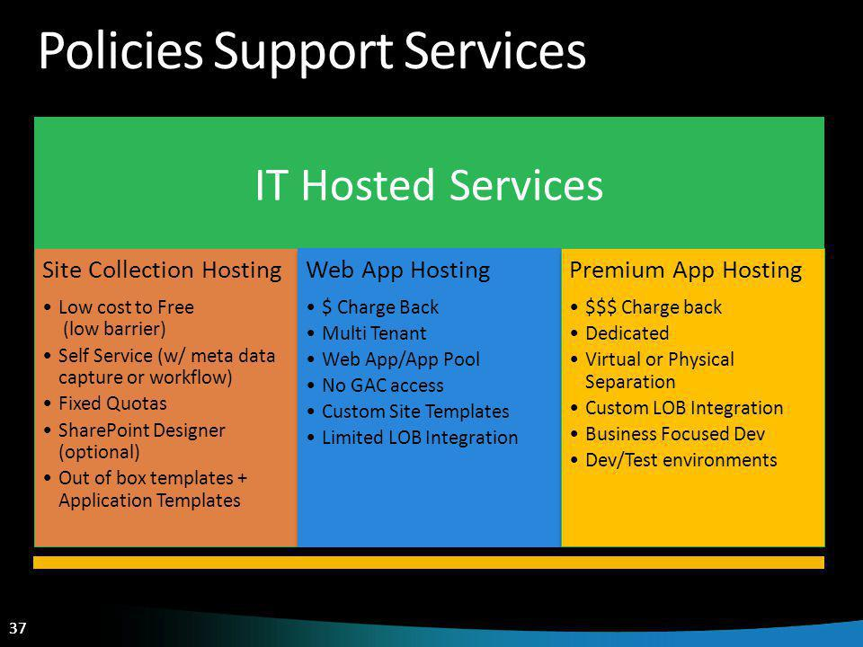 37 Policies Support Services IT Hosted Services Site Collection Hosting Low cost to Free (low barrier) Self Service (w/ meta data capture or workflow)