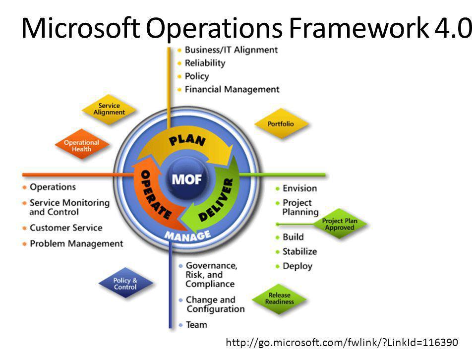 Microsoft Operations Framework 4.0 http://go.microsoft.com/fwlink/ LinkId=116390