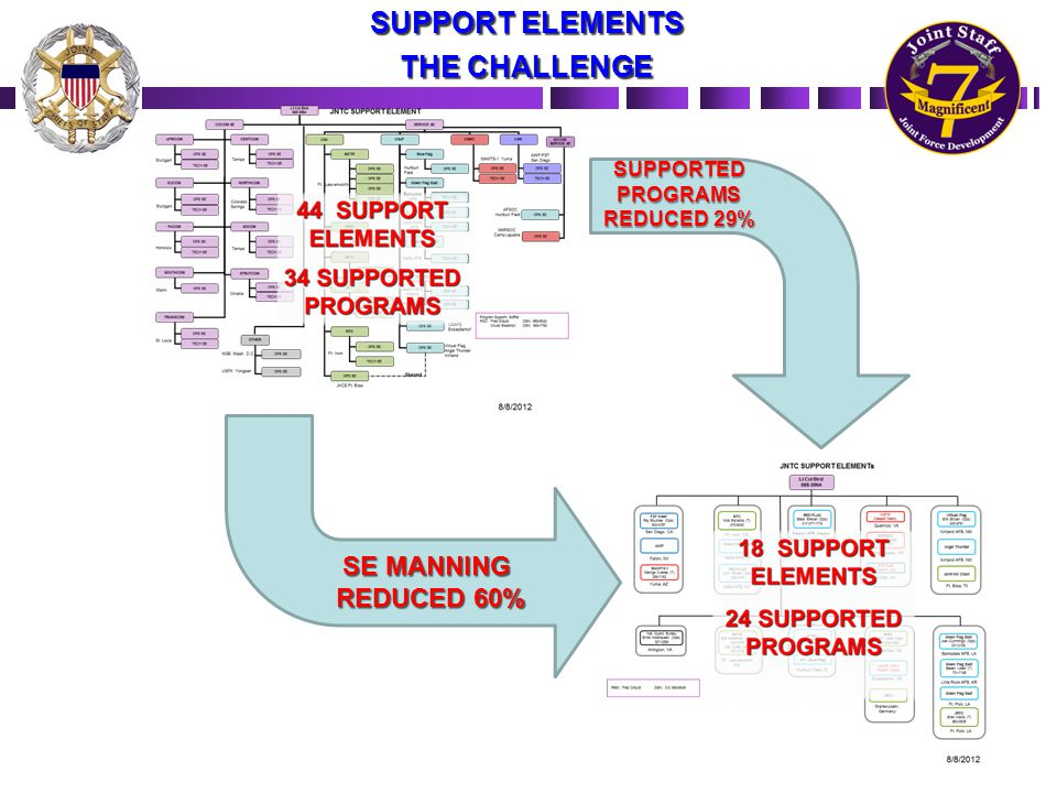 SE MANNING REDUCED 60% SUPPORTEDPROGRAMS REDUCED 29% SUPPORT ELEMENTS THE CHALLENGE
