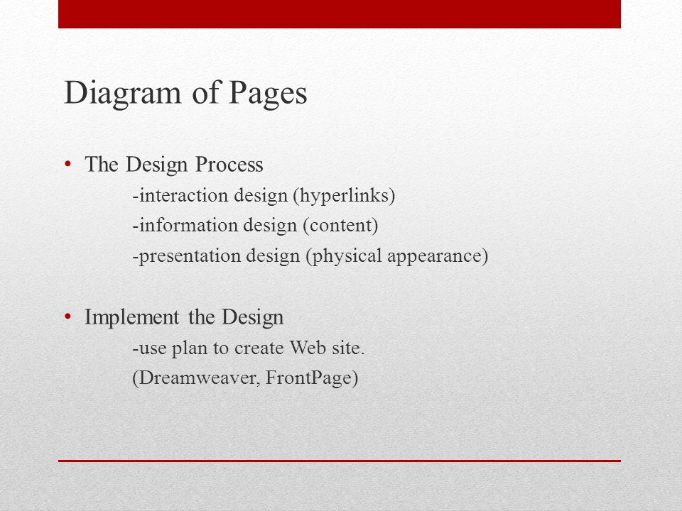 Diagram of Pages The Design Process -interaction design (hyperlinks) -information design (content) -presentation design (physical appearance) Implement the Design -use plan to create Web site.