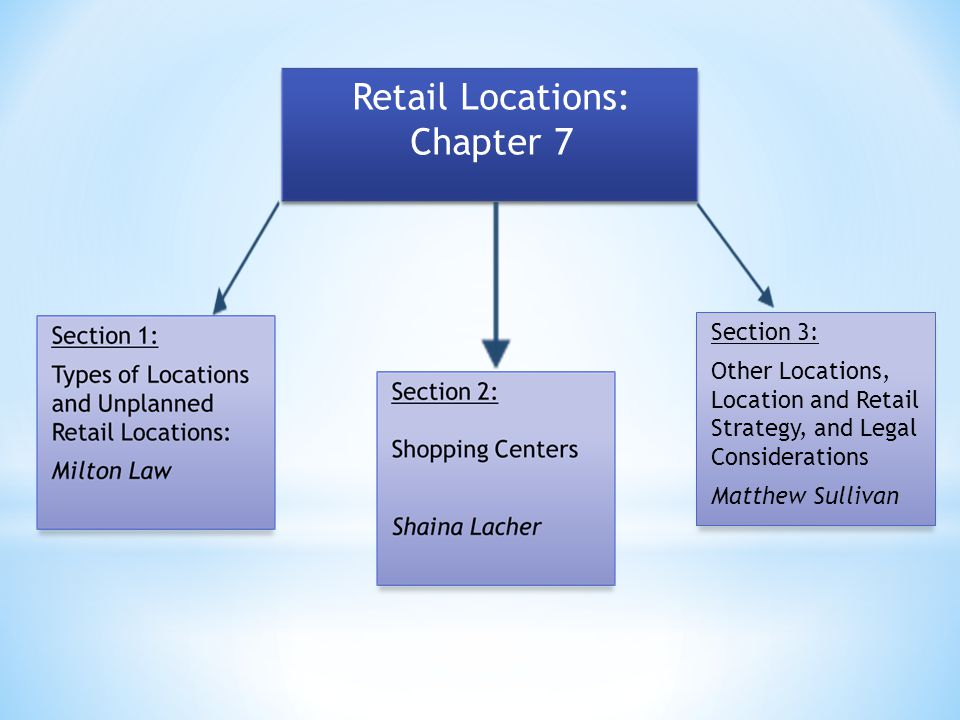 Section 3: Other Locations, Location and Retail Strategy, and Legal Considerations Matthew Sullivan Retail Locations: Chapter 7