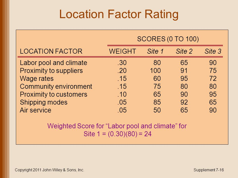 Location Factor Rating Copyright 2011 John Wiley & Sons, Inc.Supplement 7-16 Labor pool and climate Proximity to suppliers Wage rates Community enviro
