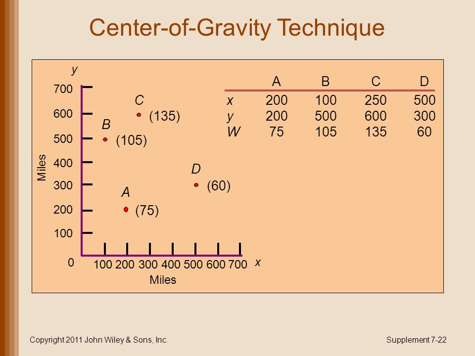 Center-of-Gravity Technique Copyright 2011 John Wiley & Sons, Inc.Supplement 7-22 ABCD x200100250500 y200500600300 W7510513560 y 700 500 600 400 300 2