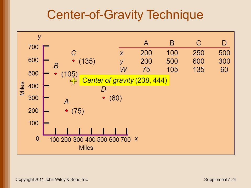 Center-of-Gravity Technique Copyright 2011 John Wiley & Sons, Inc.Supplement 7-24 ABCD x200100250500 y200500600300 W7510513560 y 700 500 600 400 300 2