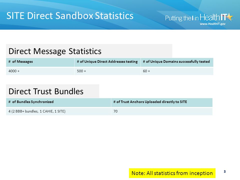 3 SITE Direct Sandbox Statistics Direct Message Statistics # of Messages# of Unique Direct Addresses testing# of Unique Domains successfully tested 4000 +500 +60 + Direct Trust Bundles # of Bundles Synchronized# of Trust Anchors Uploaded directly to SITE 4 (2 BBB+ bundles, 1 CAHIE, 1 SITE)70 Note: All statistics from inception