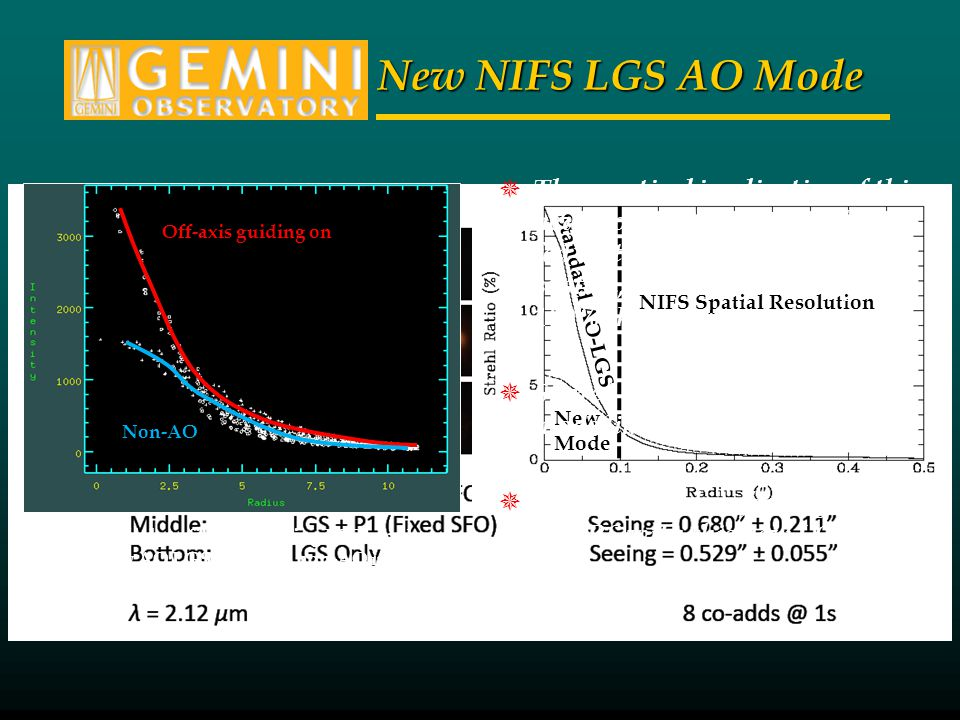New NIFS LGS AO Mode NIFS Spatial Resolution Standard AO-LGS New Mode Off-axis guiding on Non-AO K-band radial profiles comparing PSFs produced by this new AO LGS mode vs.