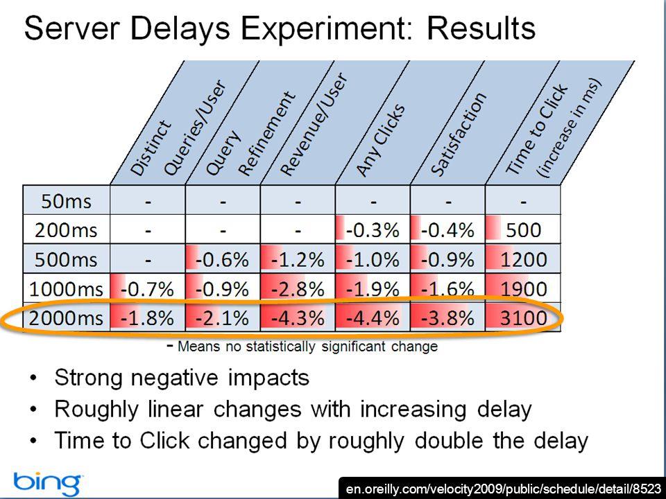 en.oreilly.com/velocity2009/public/schedule/detail/8523
