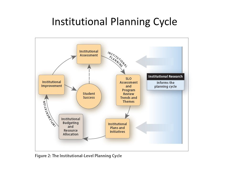 Institutional Planning Cycle