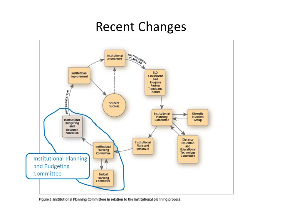 Recent Changes Institutional Planning and Budgeting Committee