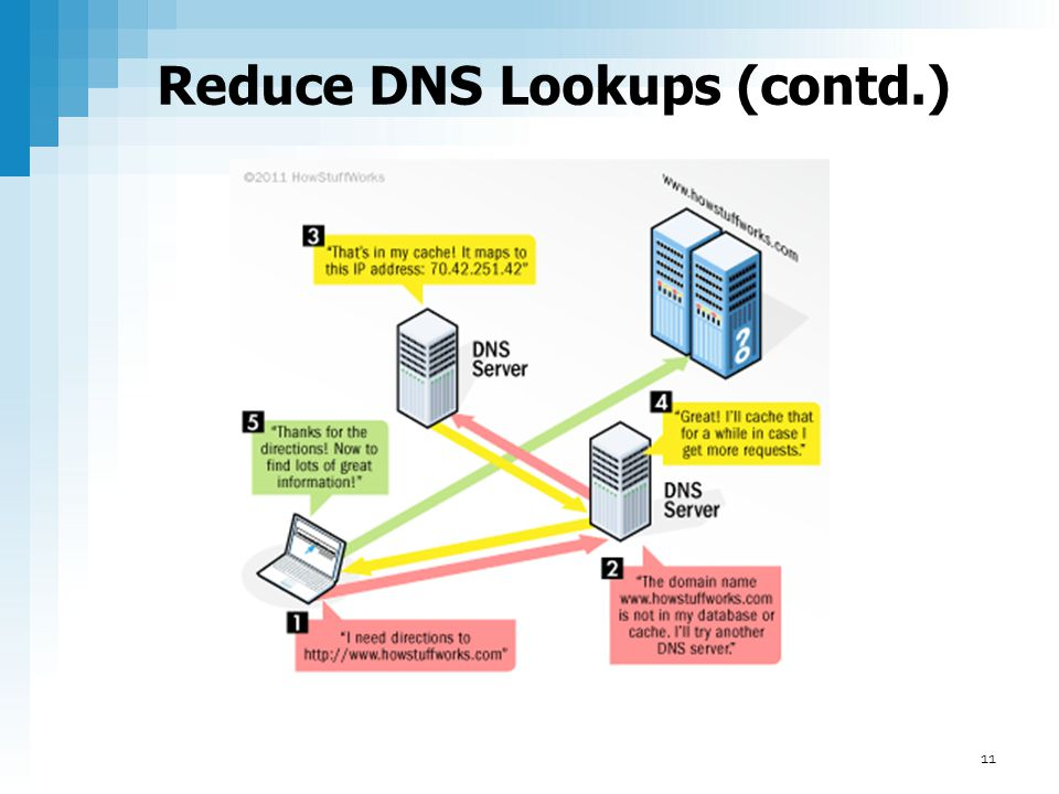 Reduce DNS Lookups (contd.) 11