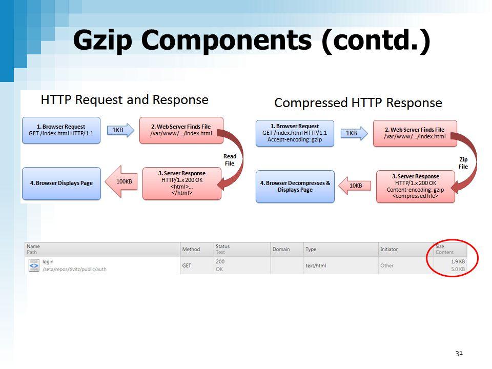 Gzip Components (contd.) 31