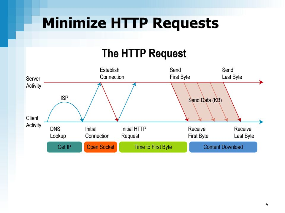 Minimize HTTP Requests 4