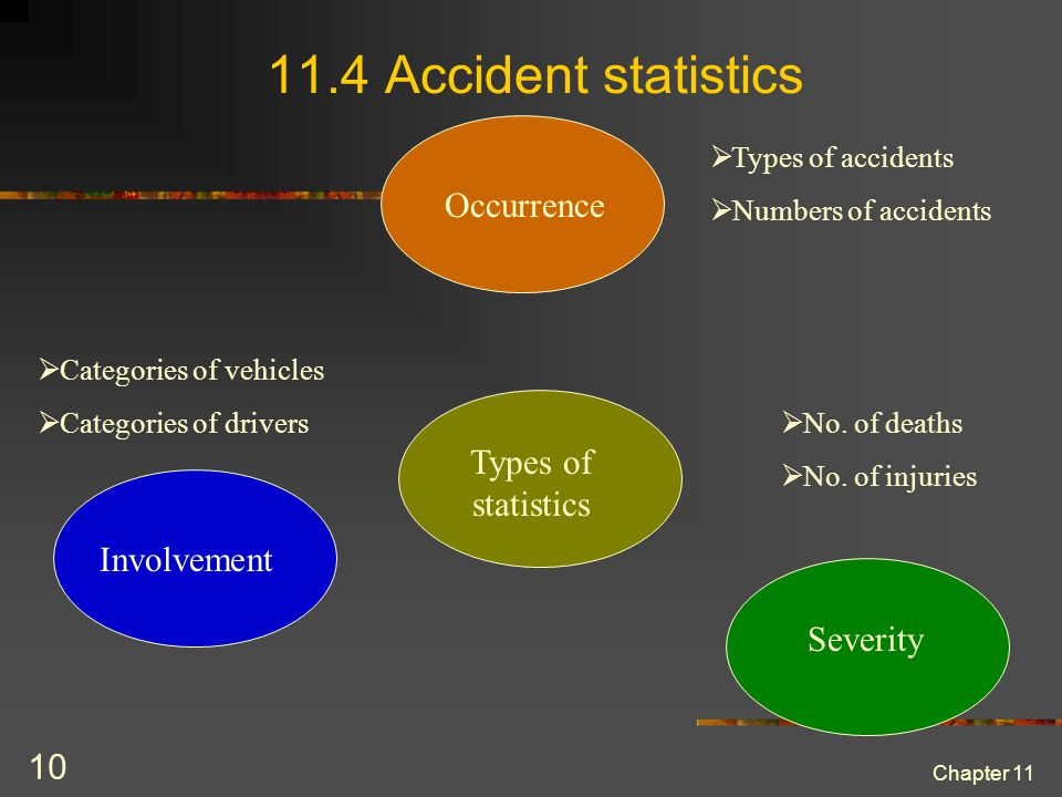 Chapter 11 10 11.4 Accident statistics Occurrence Involvement Severity Types of accidents Numbers of accidents Categories of vehicles Categories of drivers No.