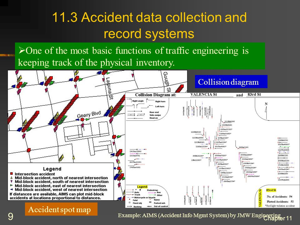 Chapter 11 20 Site analysis (cont) Then we prepare a collision diagram.