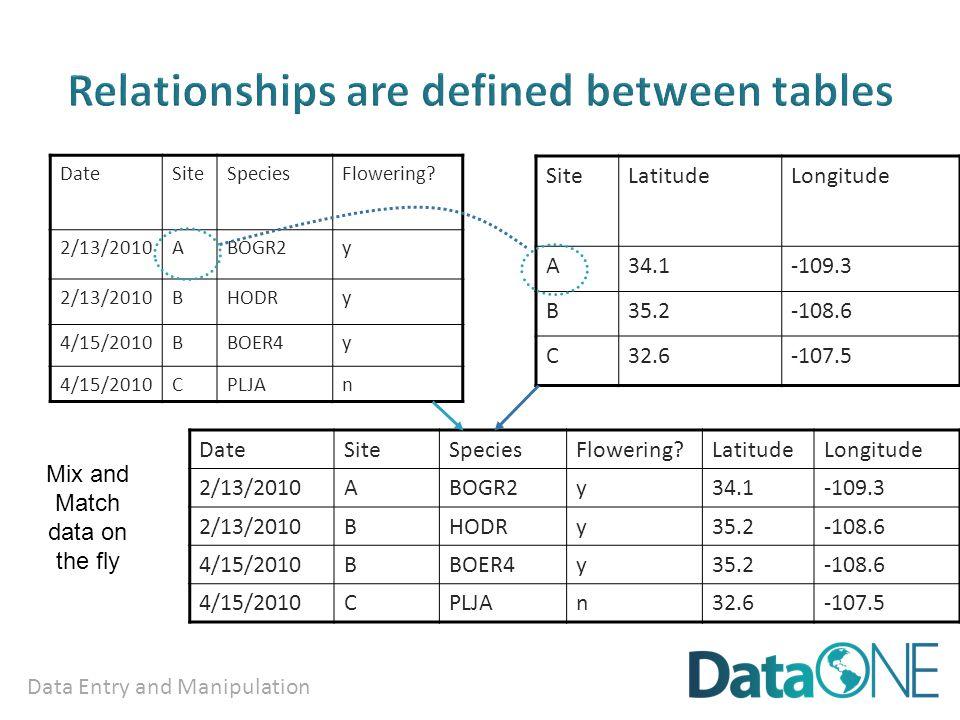 Data Entry and Manipulation DateSiteSpeciesFlowering.
