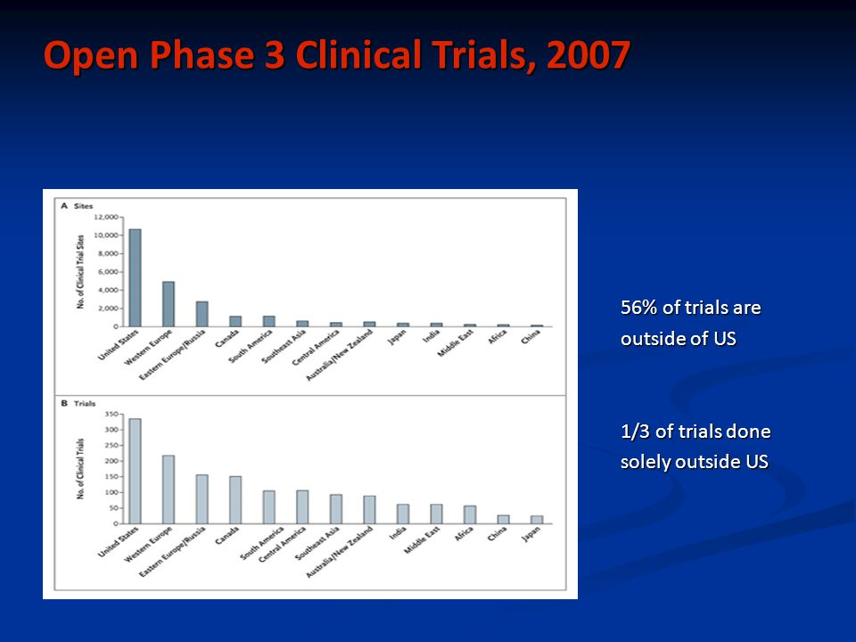 Open Phase 3 Clinical Trials, 2007 56% of trials are outside of US 1/3 of trials done solely outside US