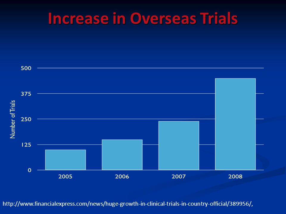 Increase in Overseas Trials http://www.financialexpress.com/news/huge-growth-in-clinical-trials-in-country-official/389956/,