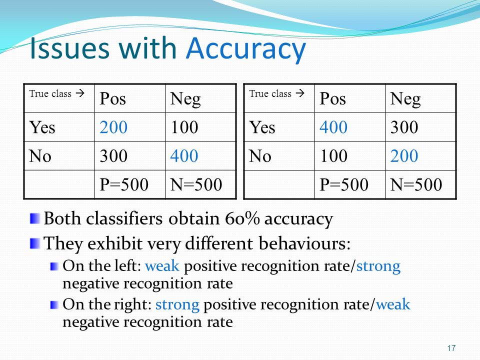 18 Issues with Precision/Recall True class PosNeg Yes200100 No300400 P=500N=500 True class PosNeg Yes200100 No3000 P=500N=100 Both classifiers obtain the same precision and recall values of 66.7% and 40% (Note: the data sets are different) They exhibit very different behaviours: Same positive recognition rate Extremely different negative recognition rate: strong on the left / nil on the right Note: Accuracy has no problem catching this!