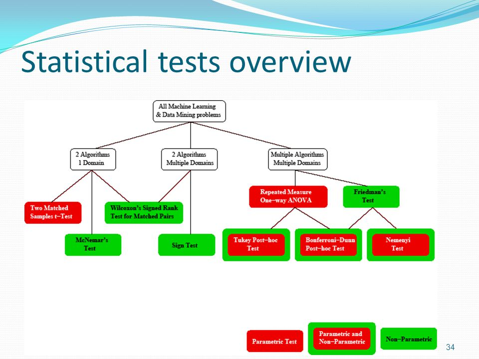 Statistical Tests we will describe and illustrate in this tutorial Two classifiers, one domain: The t-test (parametric) McNemars test (non-parametric) The Sign Test Two classifiers, multiple domains The Sign Test (non-parametric) Wilcoxons signed-Rank Test (non-parametric) Multiple classifiers, multiple domains: Friedmans Test (non-parametric) The Nemenyi Test We will also discuss and illustrate the concept of the effect size.