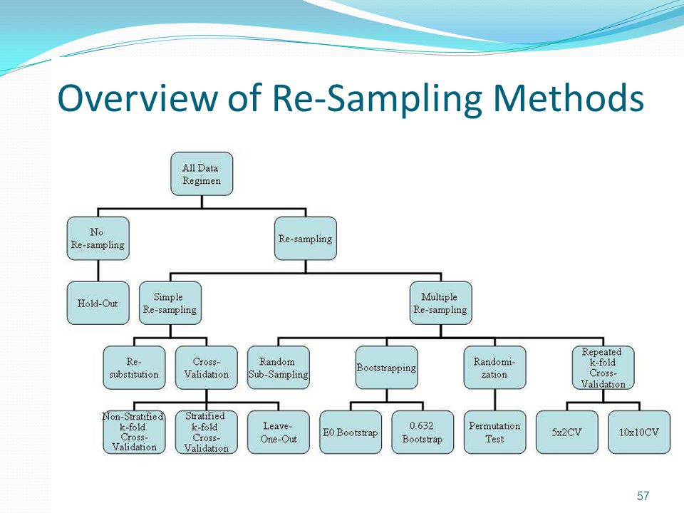 Resampling Approaches Discussed in this Tutorial Simple Resampling: Cross-Validation and its variants Multiple Resampling: The 0.632 Bootstrap The Permutation Test Repeated k-fold Cross-Validation 58