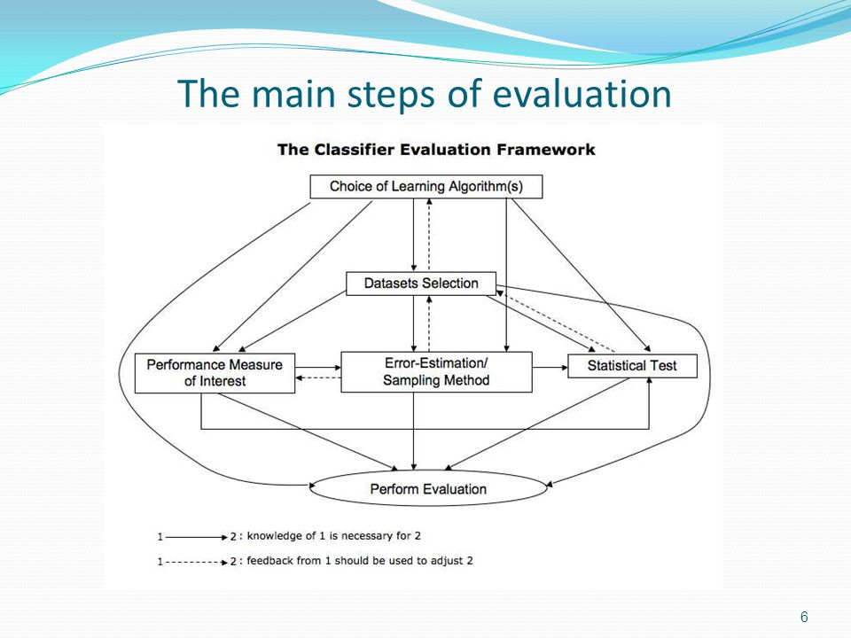 What these steps depend on These steps depend on the purpose of the evaluation: Comparison of a new algorithm to other (may be generic or application-specific) classifiers on a specific domain (e.g., when proposing a novel learning algorithm) Comparison of a new generic algorithm to other generic ones on a set of benchmark domains (e.g.