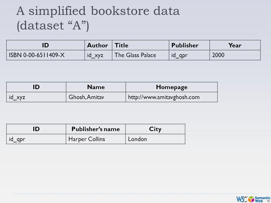 18 A simplified bookstore data (dataset A) IDAuthorTitlePublisherYear ISBN 0-00-6511409-Xid_xyzThe Glass Palaceid_qpr2000 IDNameHomepage id_xyzGhosh, Amitavhttp://www.amitavghosh.com IDPublishers nameCity id_qprHarper CollinsLondon