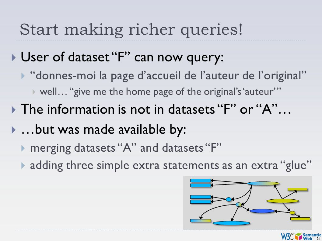 31 Start making richer queries! User of dataset F can now query: donnes-moi la page daccueil de lauteur de loriginal well… give me the home page of th
