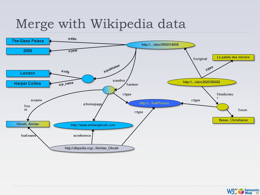 33 Merge with Wikipedia data Besse, Christianne Le palais des miroirs f:original f:no m f:traducteu r f:auteur f:titre http://…isbn/2020386682 f:nom Ghosh, Amitav http://www.amitavghosh.com The Glass Palace 2000 London Harper Collins a:title a:year a:city a:p_name a:name a:homepage a:author a:publisher http://…isbn/000651409X http://…foaf/Person r:type http://dbpedia.org/../Amitav_Ghosh r:type foaf:namew:reference
