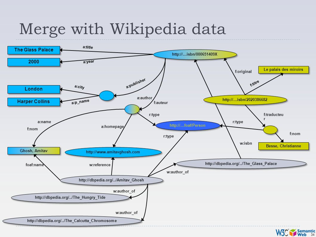 34 Merge with Wikipedia data Besse, Christianne Le palais des miroirs f:original f:nom f:traducteu r f:auteur f:titre http://…isbn/2020386682 f:nom Ghosh, Amitav http://www.amitavghosh.com The Glass Palace 2000 London Harper Collins a:title a:year a:city a:p_name a:name a:homepage a:author a:publisher http://…isbn/000651409X http://…foaf/Person r:type http://dbpedia.org/../Amitav_Ghosh http://dbpedia.org/../The_Hungry_Tide http://dbpedia.org/../The_Calcutta_Chromosome http://dbpedia.org/../The_Glass_Palace r:type foaf:namew:reference w:author_of w:isbn