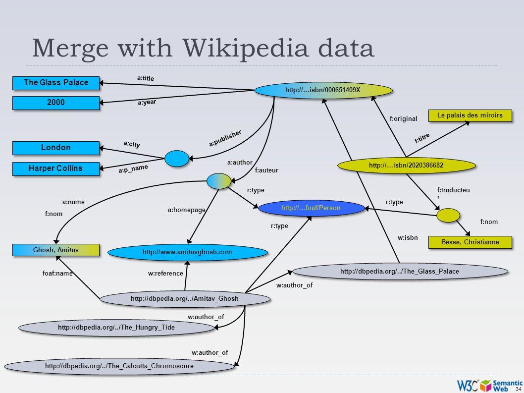 34 Merge with Wikipedia data Besse, Christianne Le palais des miroirs f:original f:nom f:traducteu r f:auteur f:titre http://…isbn/2020386682 f:nom Gh