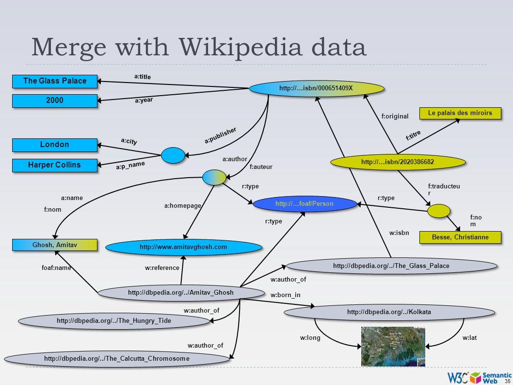 35 Merge with Wikipedia data Besse, Christianne Le palais des miroirs f:original f:nom f:traducteu r f:auteur f:titre http://…isbn/2020386682 f:no m G