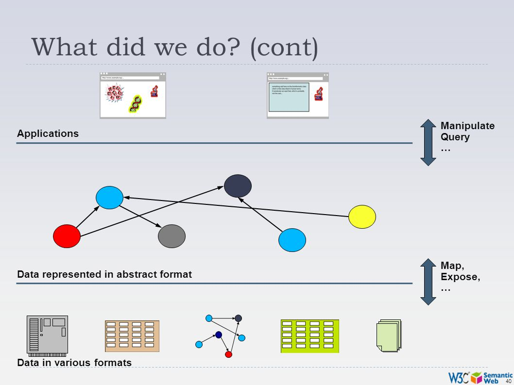 40 What did we do? (cont) Data in various formats Data represented in abstract format Applications Map, Expose, … Manipulate Query …