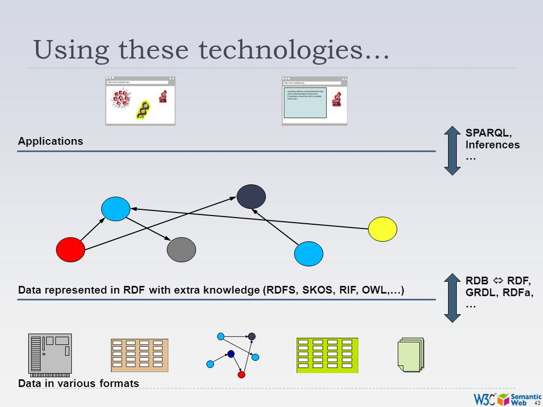 43 Using these technologies… Data in various formats Data represented in RDF with extra knowledge (RDFS, SKOS, RIF, OWL,…) Applications RDB RDF, GRDL, RDFa, … SPARQL, Inferences …
