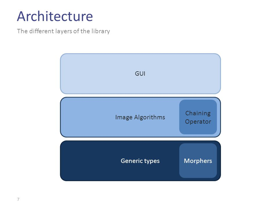 Architecture 7 The different layers of the library Generic types Morphers Image Algorithms Chaining Operator GUI