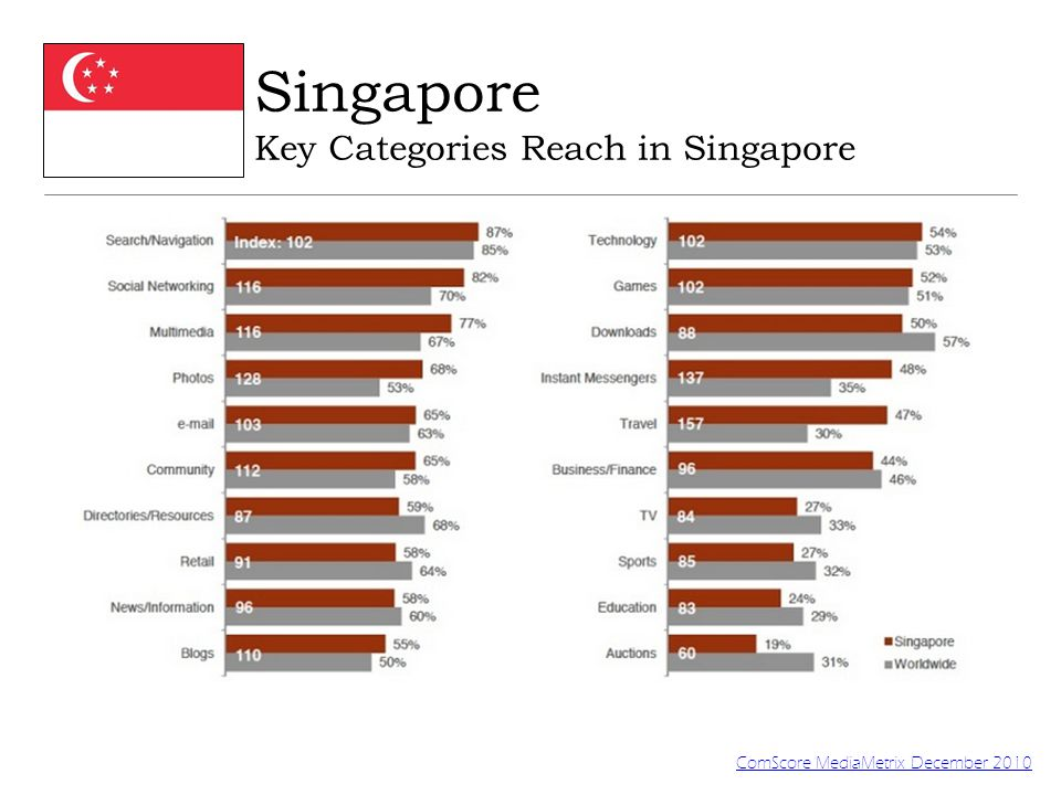 Singapore Top Websites by Alexa and Hitwise Reports Hitwise, April 2011 Alexa, April 2011 TechInAsia.com