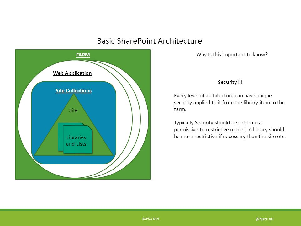 Basic SharePoint Architecture FARM Why Is this important to know? Web Application Site Collections Libraries and Lists Site Security!!! Every level of
