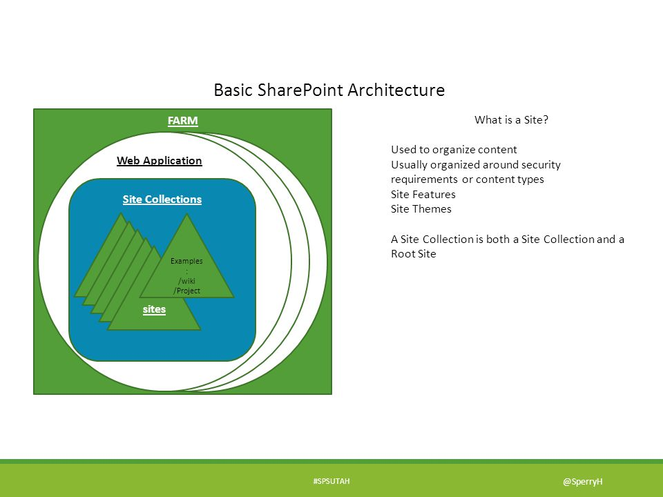 Basic SharePoint Architecture FARM What is a Site? Used to organize content Usually organized around security requirements or content types Site Featu