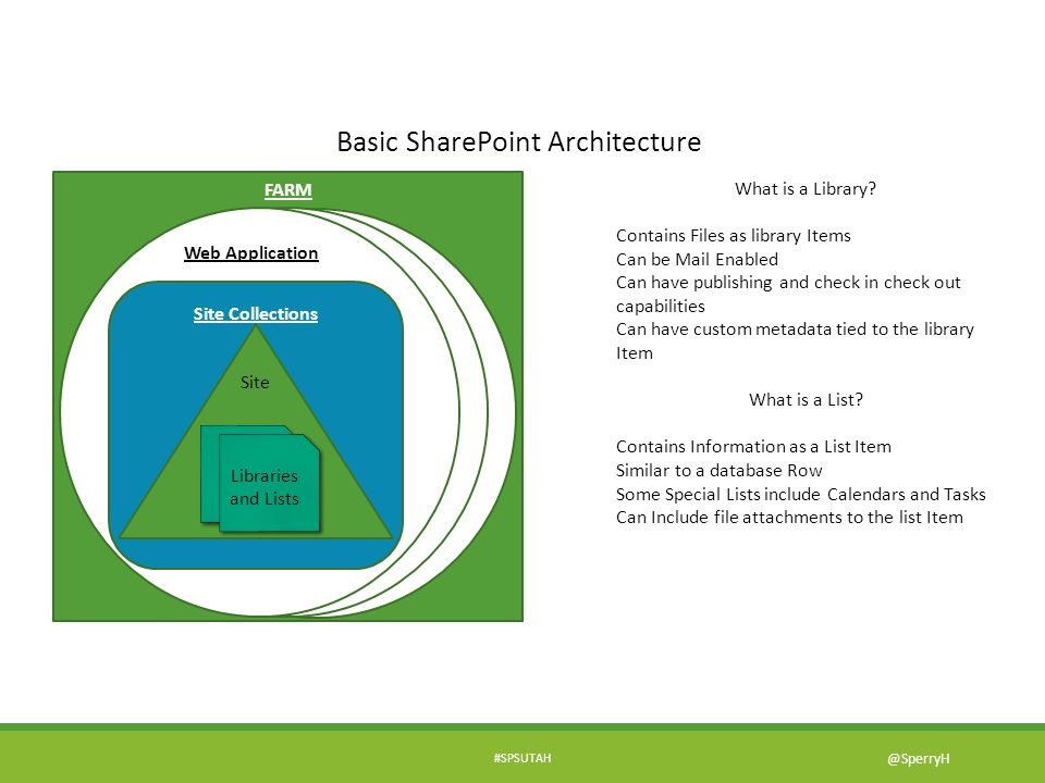 Basic SharePoint Architecture FARM What is a Library? Contains Files as library Items Can be Mail Enabled Can have publishing and check in check out c