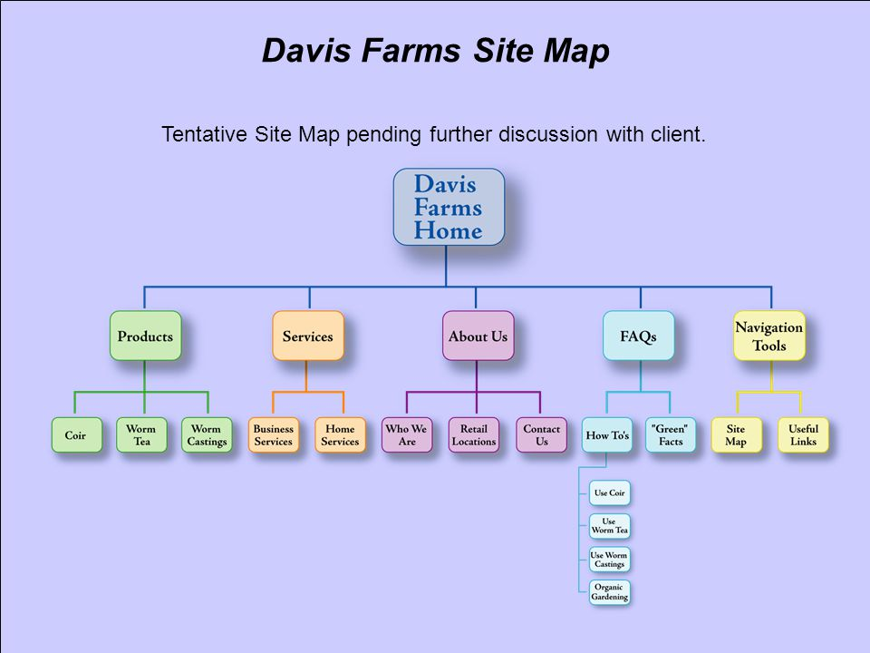 Davis Farms Site Map Tentative Site Map pending further discussion with client.