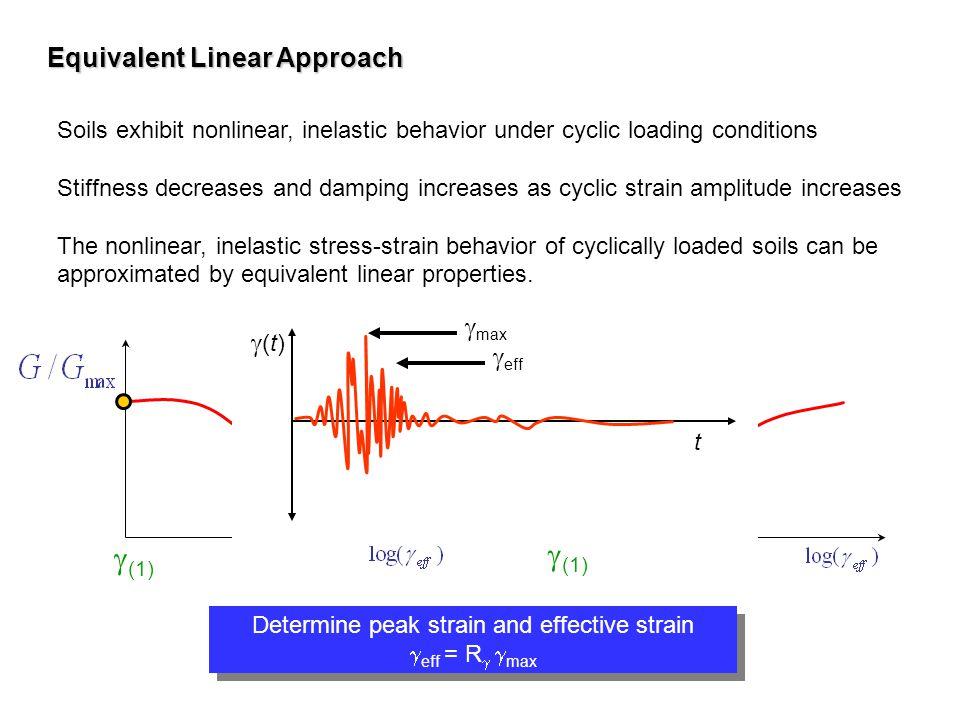 (1) Determine peak strain and effective strain eff = R max Determine peak strain and effective strain eff = R max Soils exhibit nonlinear, inelastic b