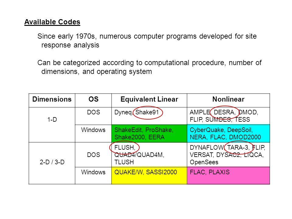 DimensionsOSEquivalent LinearNonlinear 1-D DOSDyneq, Shake91AMPLE, DESRA, DMOD, FLIP, SUMDES, TESS WindowsShakeEdit, ProShake, Shake2000, EERA CyberQu