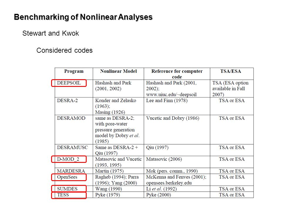Benchmarking of Nonlinear Analyses Stewart and Kwok Considered codes