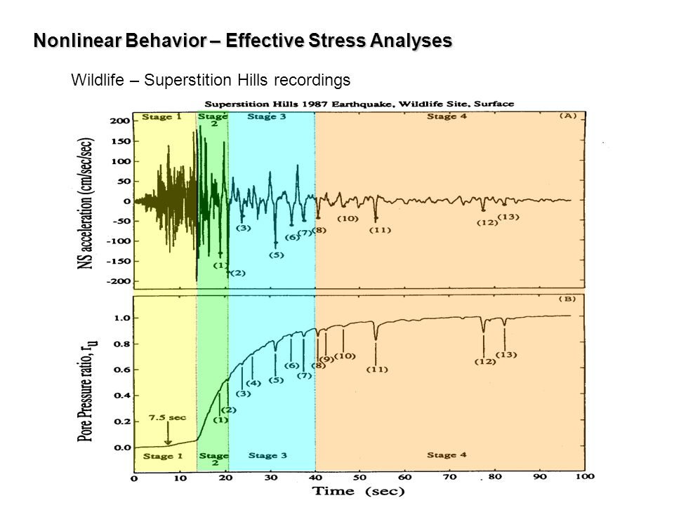 Nonlinear Behavior – Effective Stress Analyses Wildlife – Superstition Hills recordings