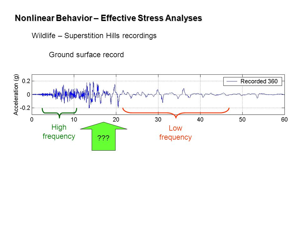 Nonlinear Behavior– Effective Stress Analyses Nonlinear Behavior – Effective Stress Analyses Wildlife – Superstition Hills recordings Low frequency Hi