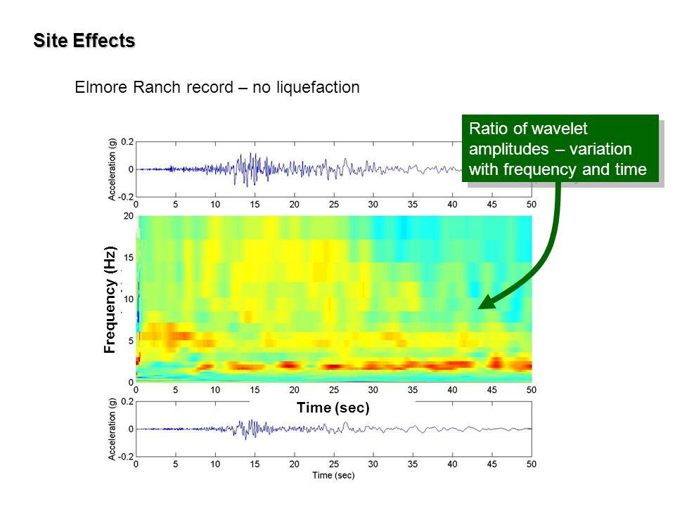 Site Effects Elmore Ranch record – no liquefaction Ratio of wavelet amplitudes – variation with frequency and time Time (sec) Frequency (Hz)