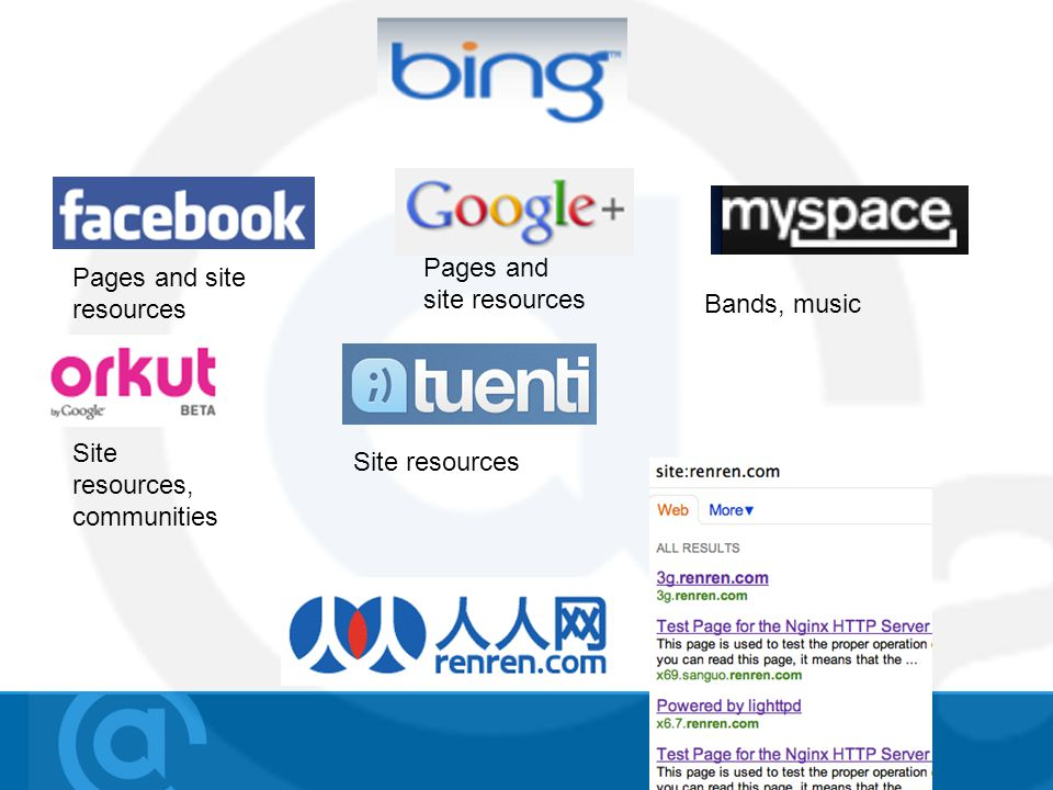 Pages and site resources Bands, music Site resources, communities Site resources