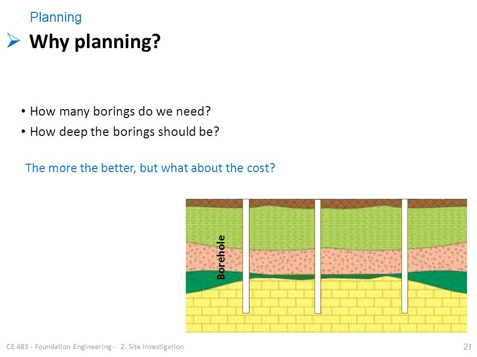 21 Borehole CE 483 - Foundation Engineering - 2. Site Investigation Planning Why planning? How many borings do we need? How deep the borings should be