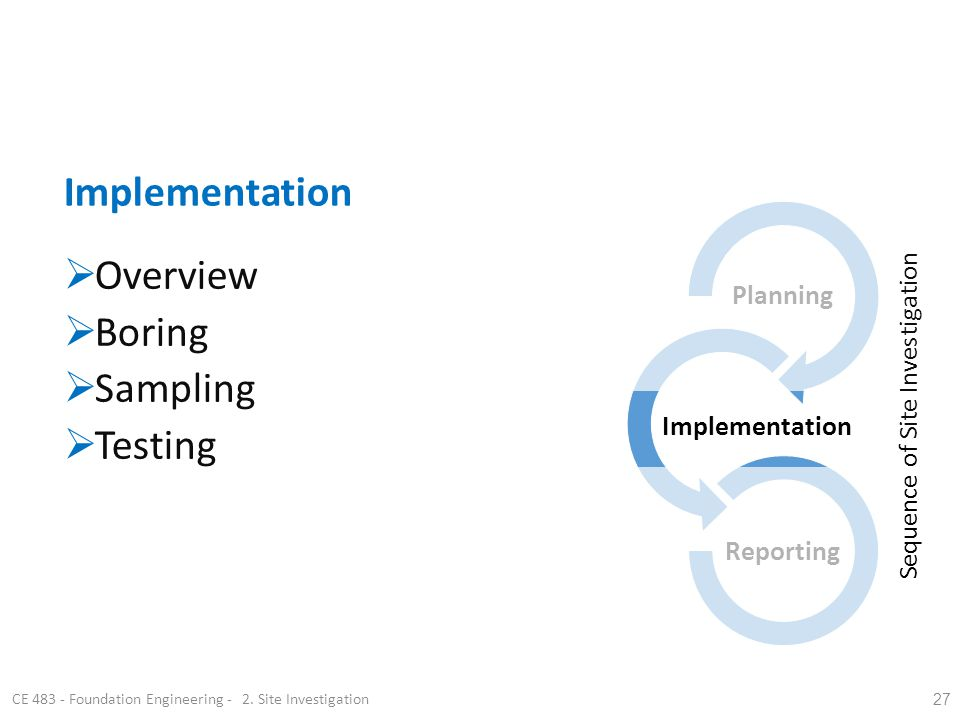 27 Planning Implementation Reporting CE 483 - Foundation Engineering - 2. Site Investigation Overview Boring Sampling Testing Implementation Sequence